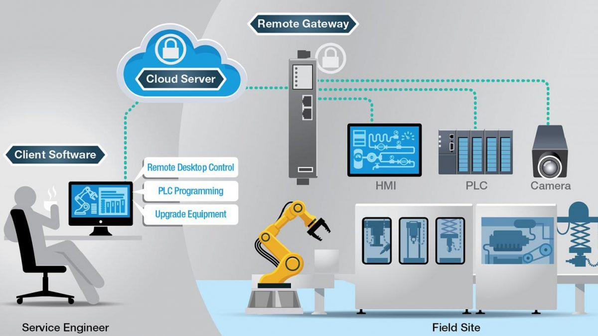 Five Issues Facing Secure Remote Access to IIoT Machines