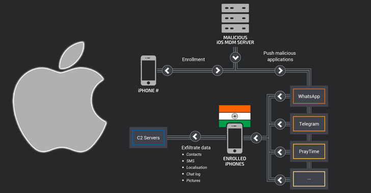 Hackers Used Malicious MDM Solution to Spy On 'Highly Targeted' iPhone Users