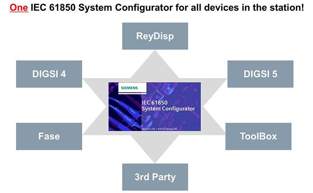 Siemens IEC 61850 System Configurator, DIGSI 5, DIGSI 4, SICAM PAS/PQS, SICAM PQ Analyzer, and SICAM SCC