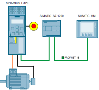 Siemens Industrial Products (Update I)