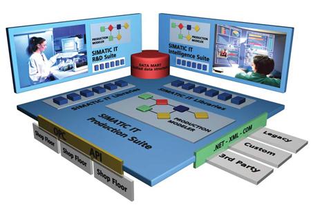 Siemens SIMATIC IT Production Suite