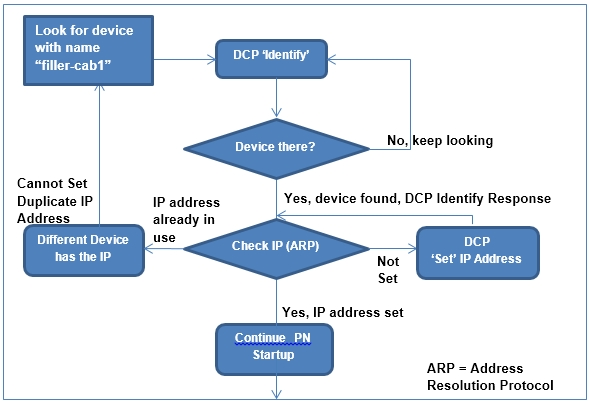 Siemens devices using the PROFINET Discovery and Configuration Protocol (Update N)