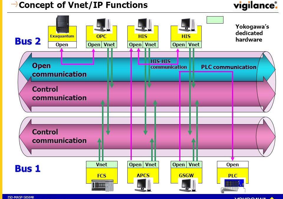 Yokogawa Vnet/IP Open Communication Driver