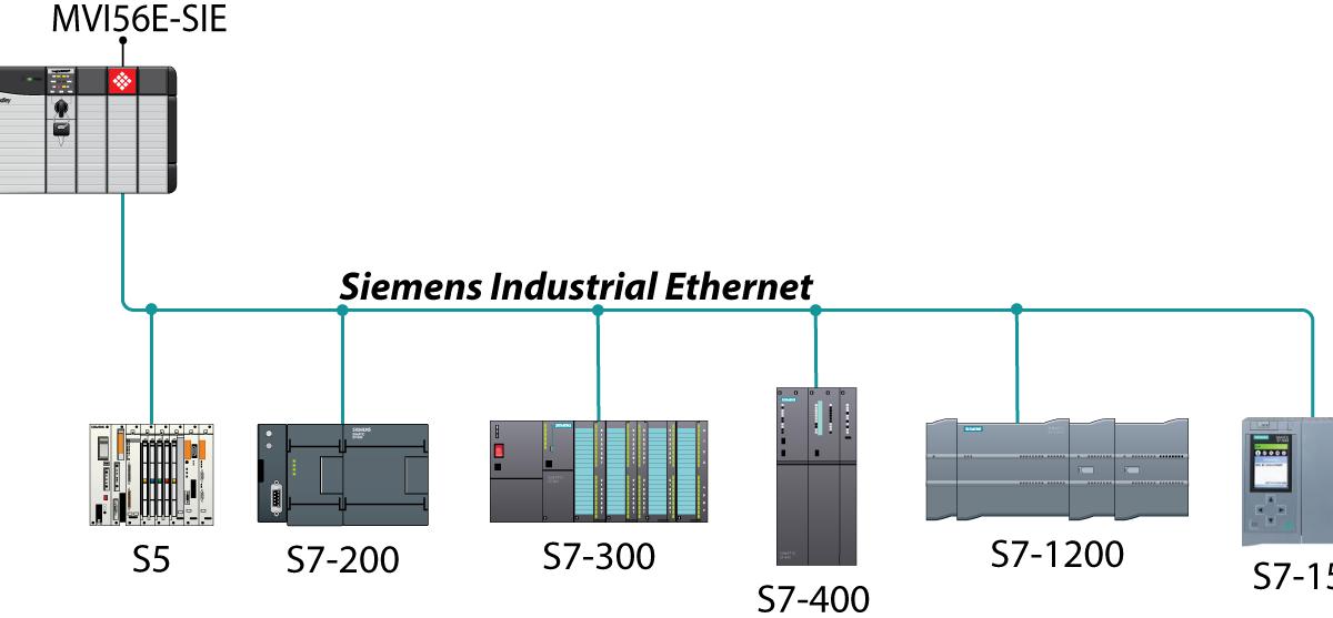 Siemens EN100 Ethernet Communication Module and SIPROTEC 5
