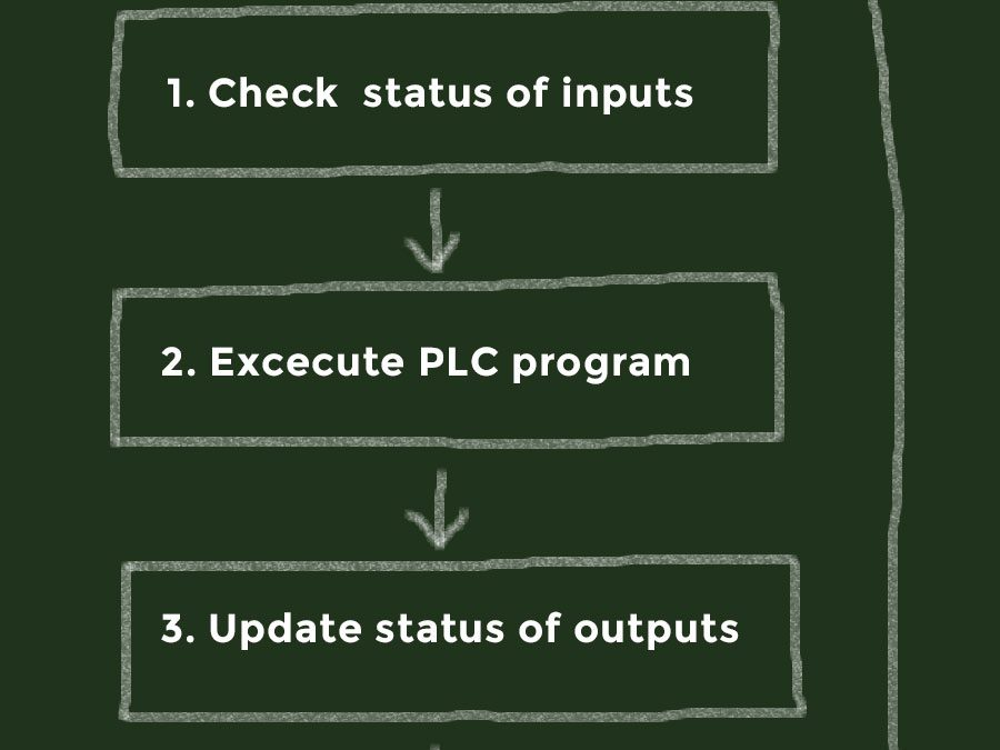 PLC Cycle Time Influences