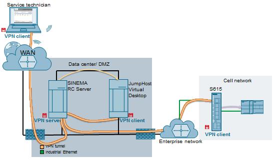 Siemens SINEMA Remote Connect Server