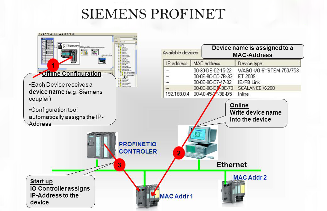 Siemens devices using the PROFINET Discovery and Configuration Protocol (Update P)