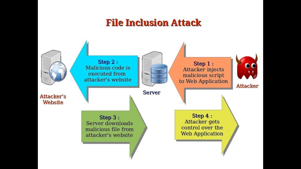 Remote File Inclusion / Local File Inclusion
