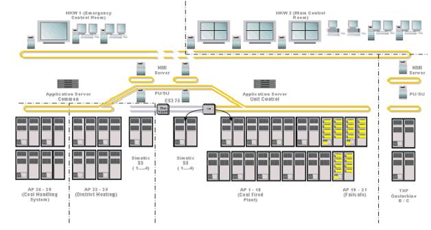 Siemens SPPA-T3000
