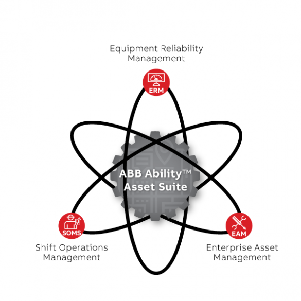 ABB Asset Suite