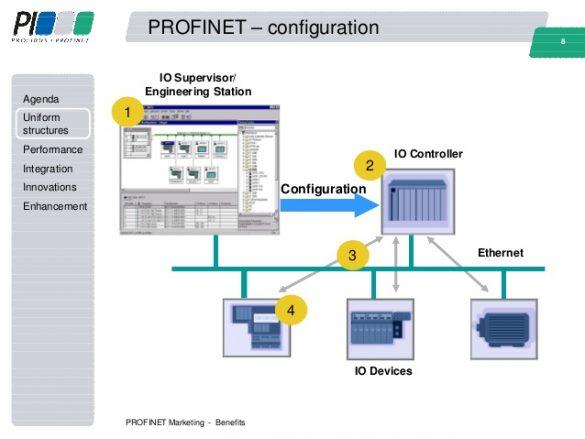 SIMATIC S7-300 CPUs and SINUMERIK Controller over Profinet