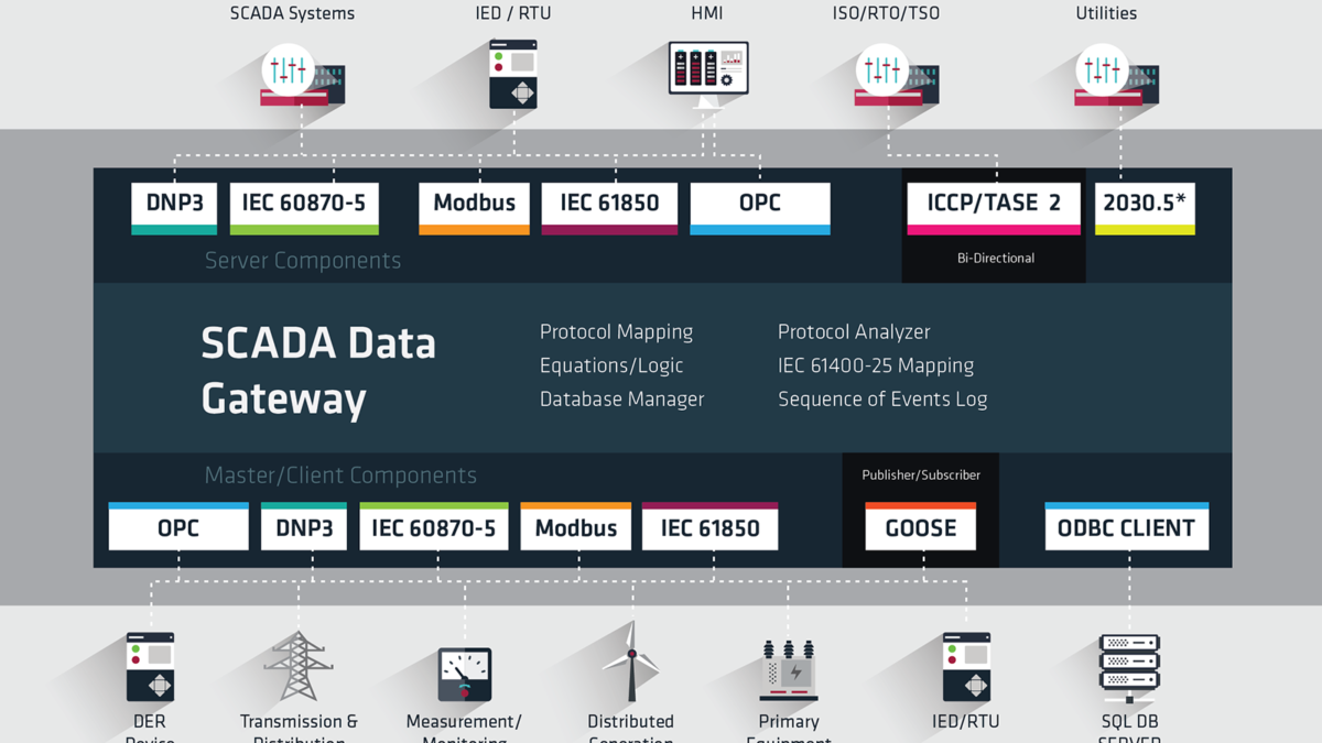 Triangle MicroWorks SCADA Data Gateway