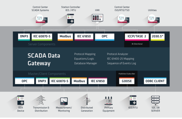 Triangle MicroWorks SCADA Data Gateway