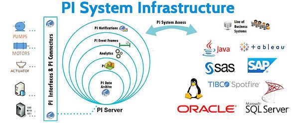 OSIsoft PI System (Update A)