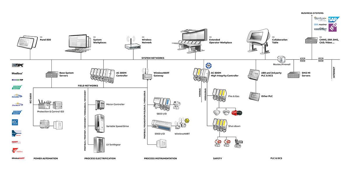 ABB System 800xA Base