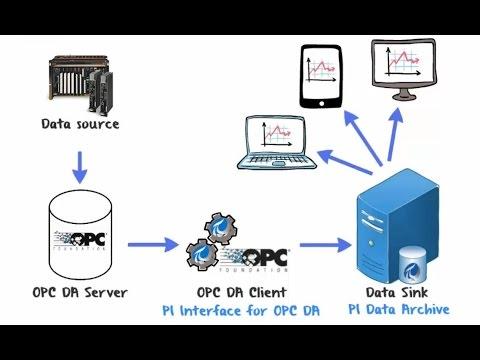 OSIsoft PI Interface for OPC XML-DA