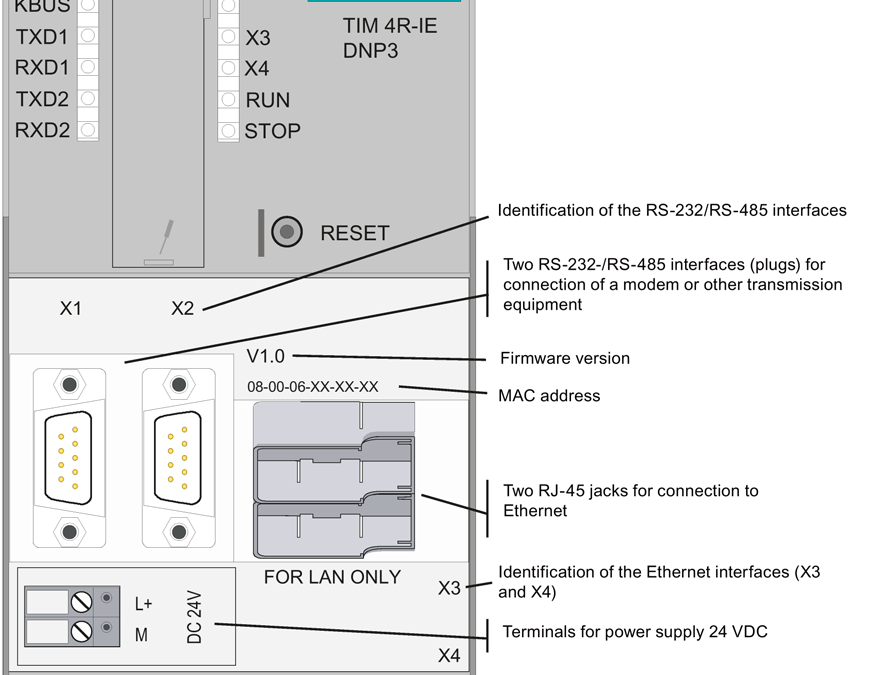 Siemens TIM 4R-IE Devices