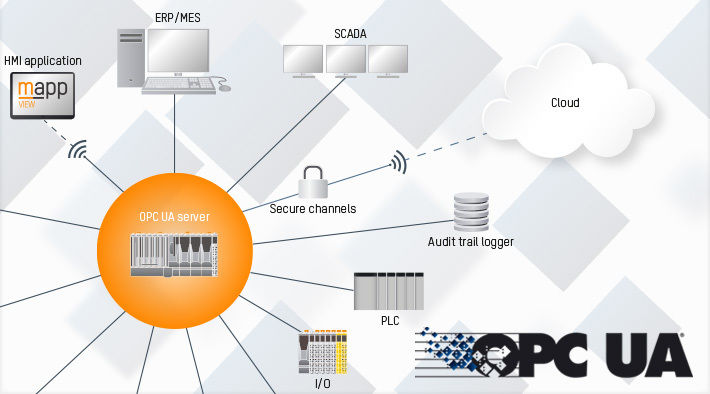 OPC UA Products Built with the .NET Framework 4.5, 4.0, and 3.5