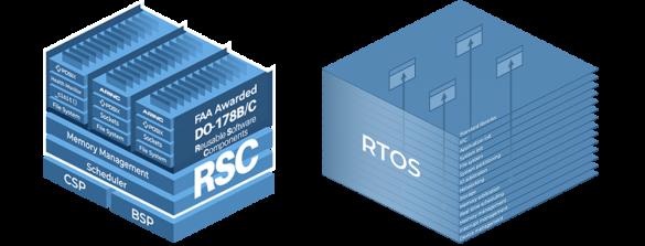 Multiple RTOS