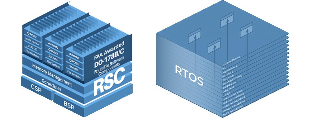 Multiple RTOS (Update B)